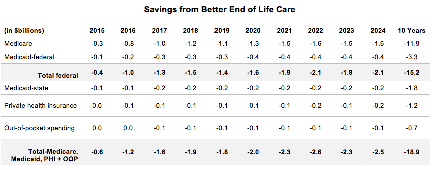 Savings from Better End of Life Care