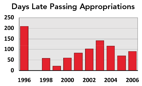 Days Late Passing Appropriations