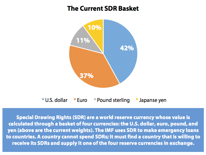 Pound  Dollar  Renminbi? What China's Push to Globalize its Currency