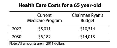 Health Care Costs for a 65 year-old