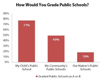 How Would You Grade Public Schools