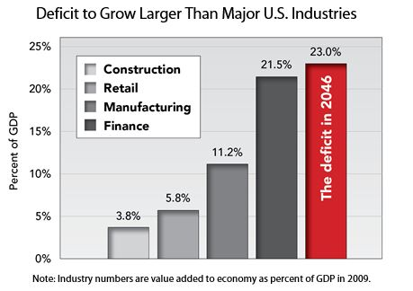 Deficit to Grow Larger Than Major U.S. Industries