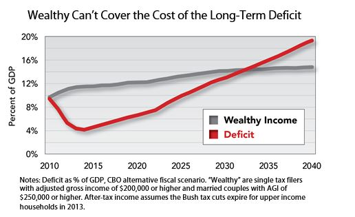 Wealthy Can't Cover the Cost of the Long-Term Deficit