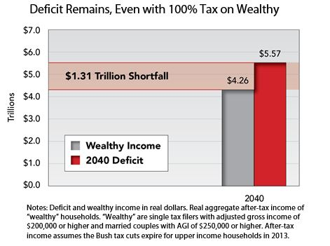 Deficit Remains, Even with 100% Tax on Wealthy
