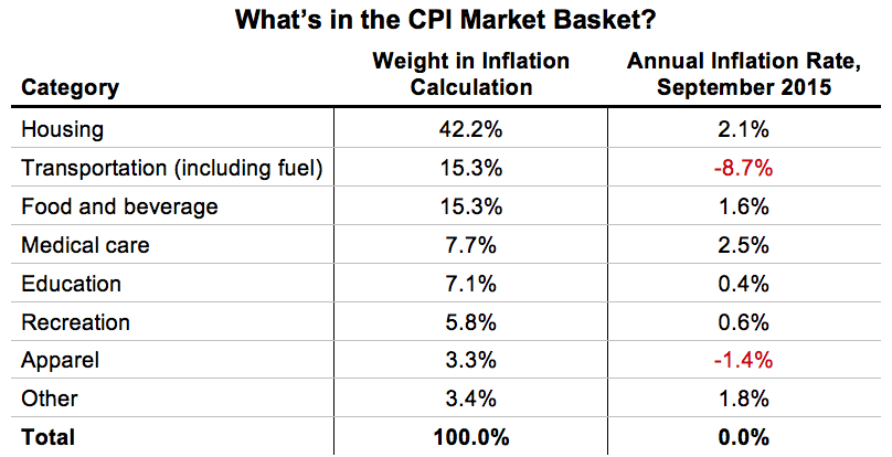 What's in the CPI Market Basket