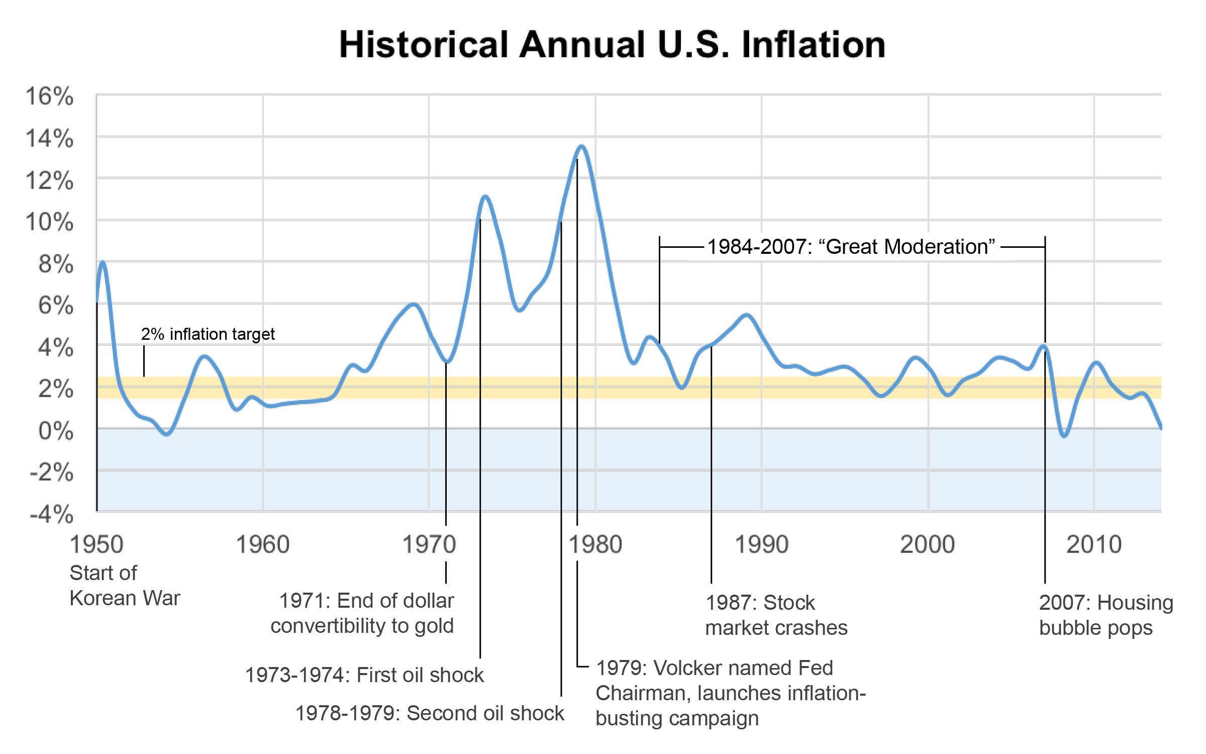 Historical Annual U.S. Inflation