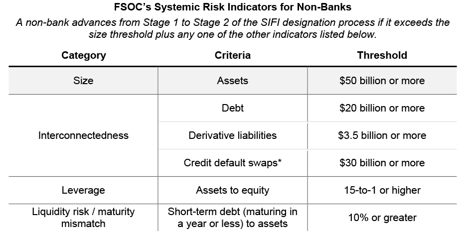 Systemic Risk Indicators for Non-Banks