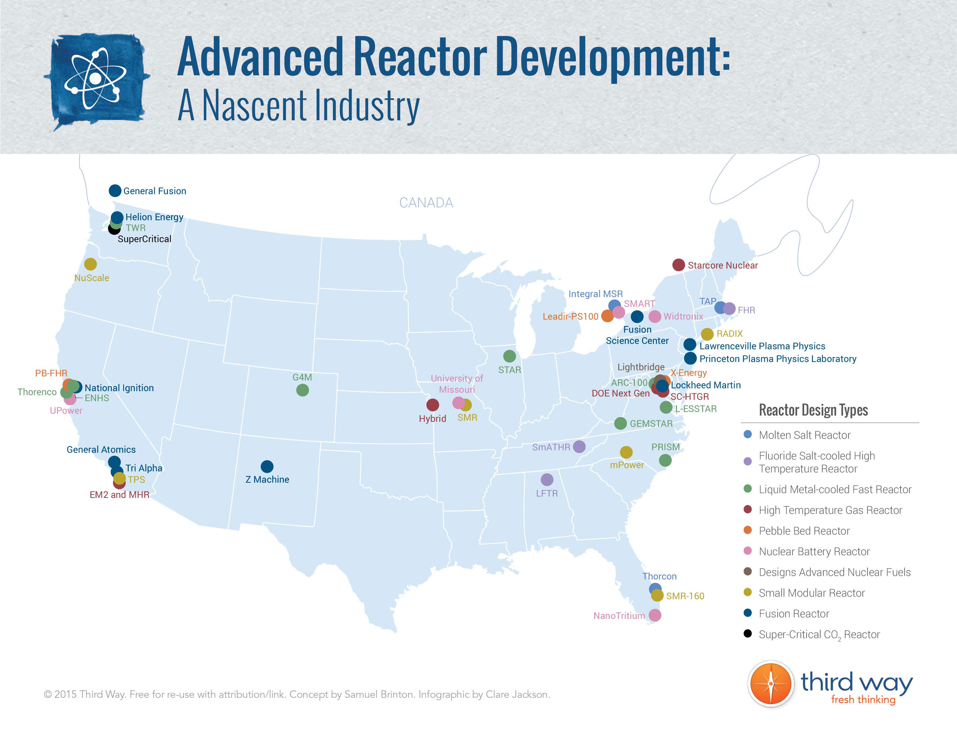 There is a vibrant industry of advanced nuclear companies and organizations across the United States.