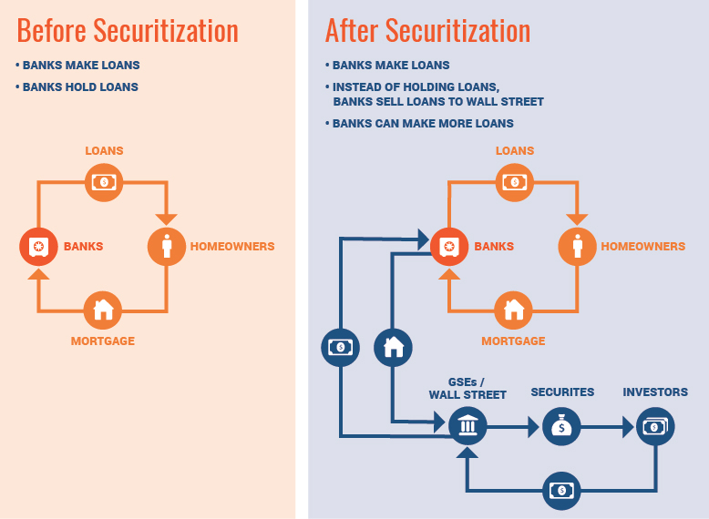 Before and After Securitization