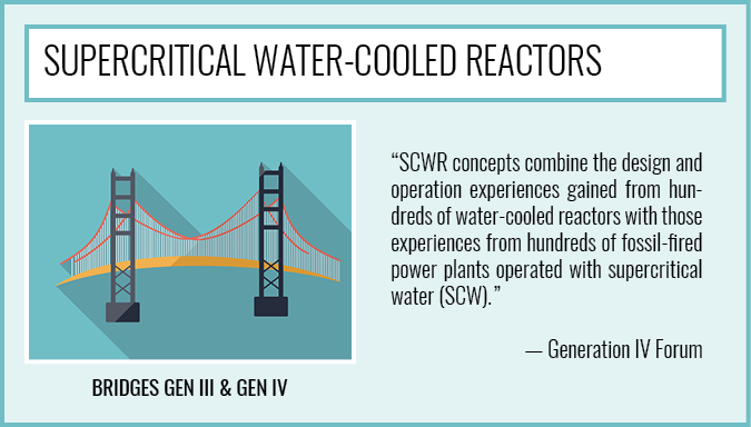 SuperCritical Water-Cooled Reactors