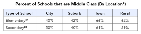 Percent of Schools that are Middle Class