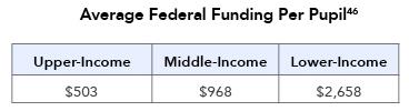 Average Federal Funding Per Pupil