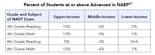 Percent of Students at or above Advanced in NAEP
