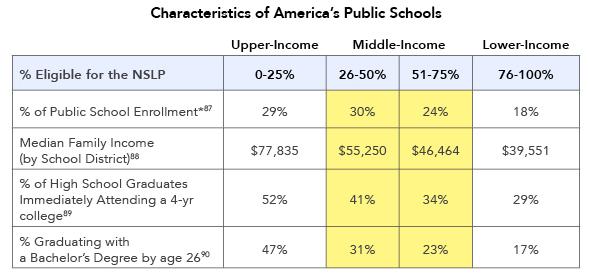 Characteristics of America's Public Schools