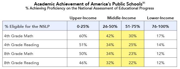 Academic Achievement of America's Public Schools
