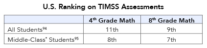 U.S. Ranking on TIMSS Assessments