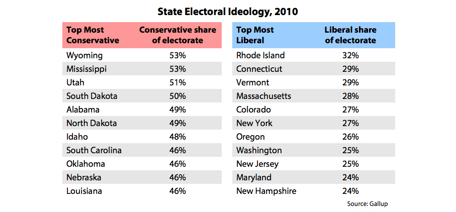 State Electoral Idealogy 2010