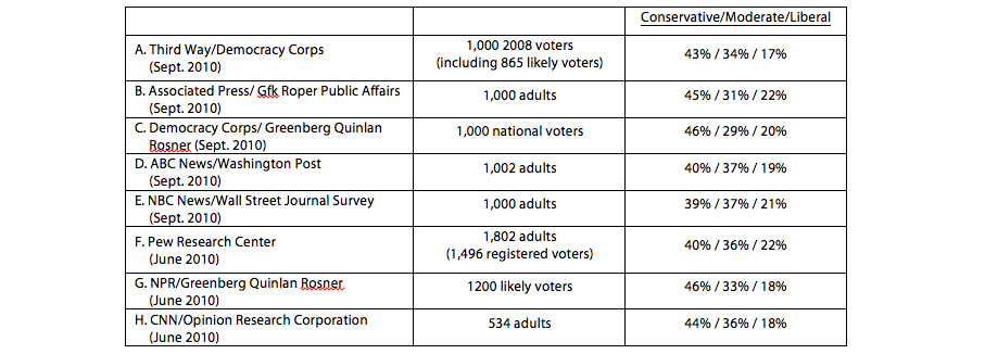 Table of polls