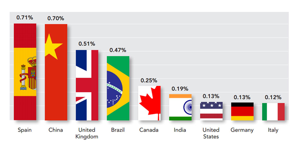 Top Countries in Clean Energy Investment.