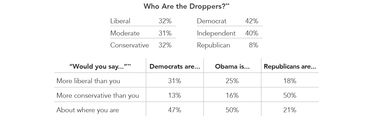 Who Are the Droppers