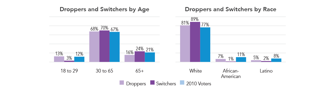 Droppers and Switchers by Age and Race