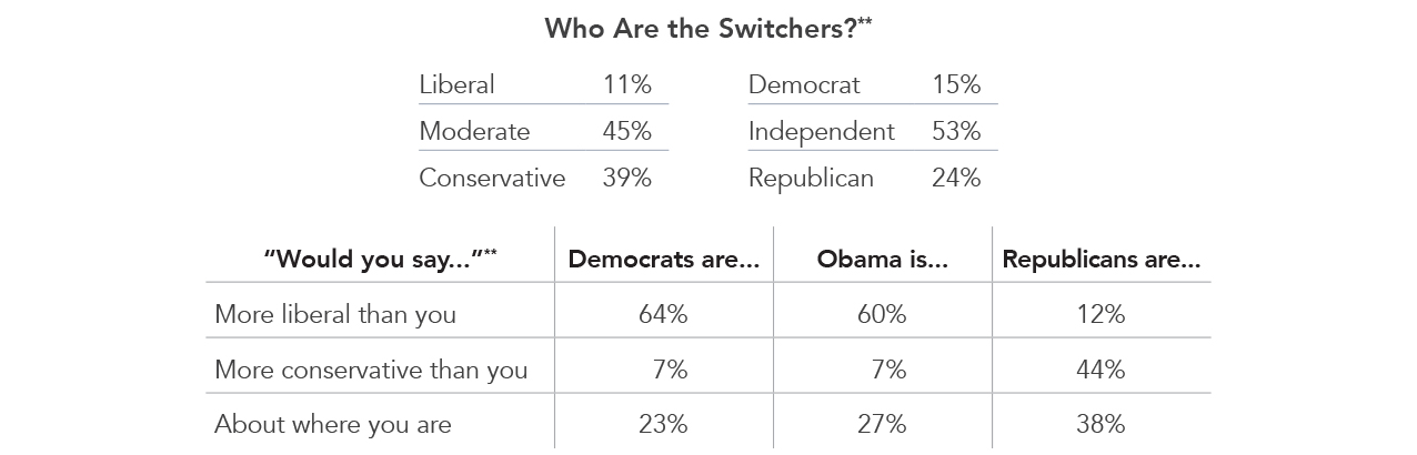 Who are the Switchers