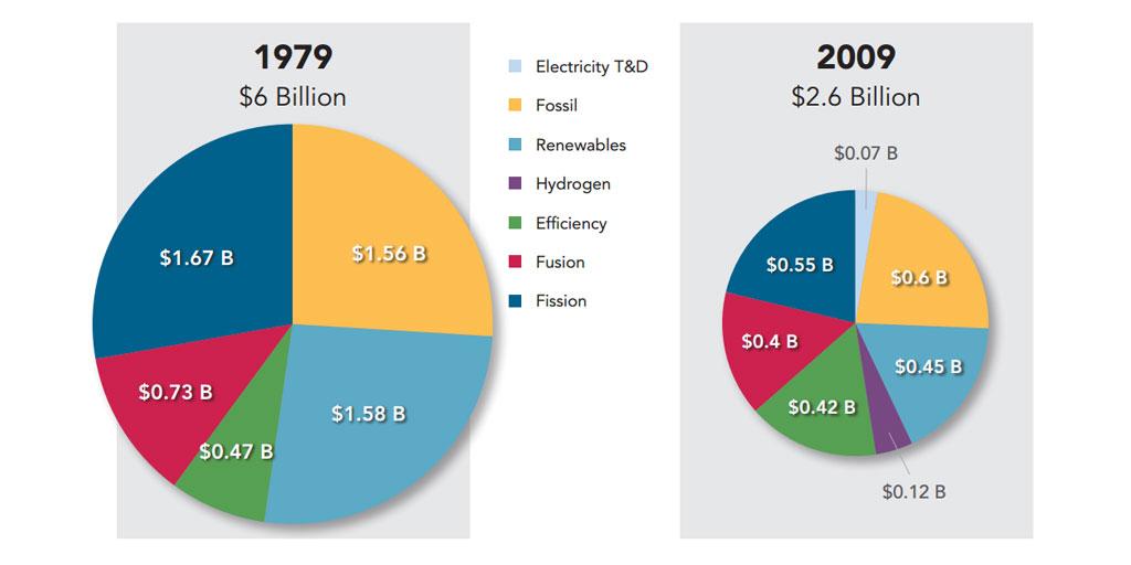 US DOE Energy R&D Spending pie chart