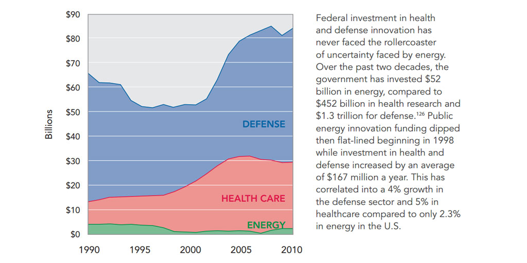 R&D Spending in Energy Health and Defense graph