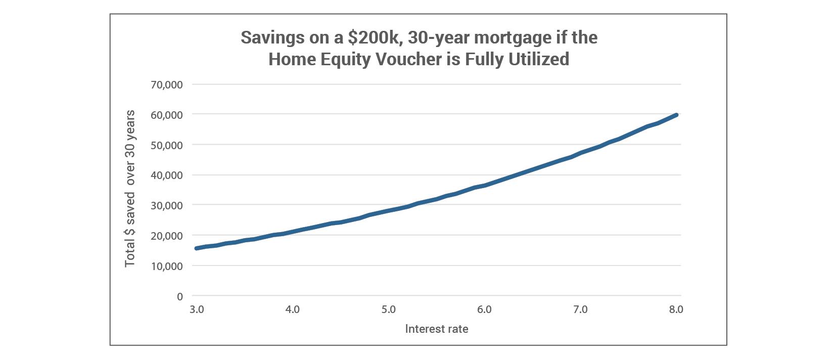 Savings on a $200k, 30-year mortgage