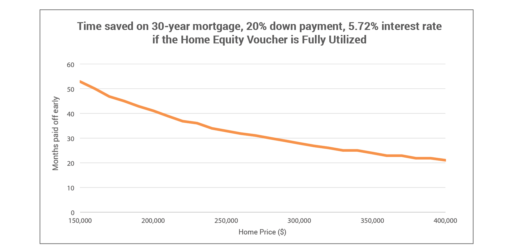 Time Saved on 30 Year Mortgage