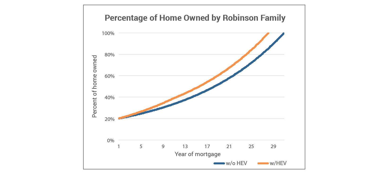 Percentage of Home Owned by Robinson Family