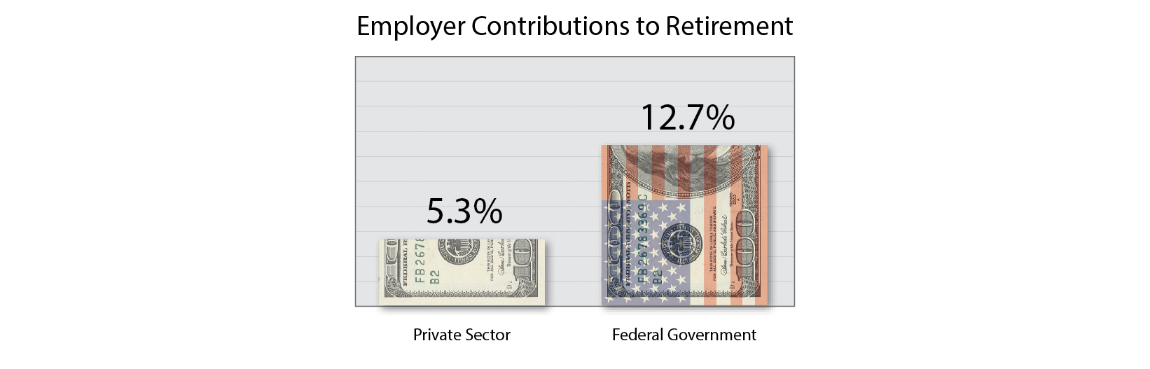 Employer Contributions to Retirement