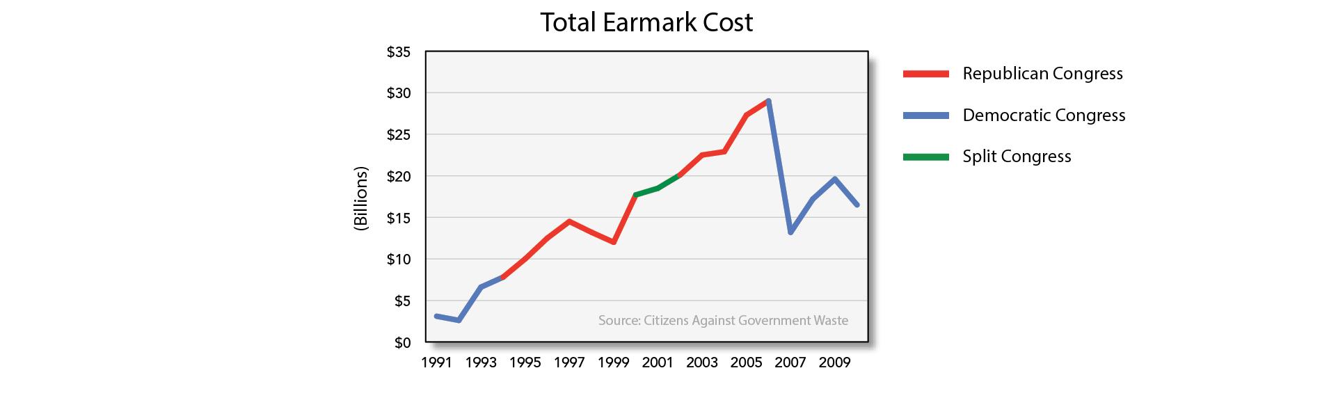 Total Earmark Cost
