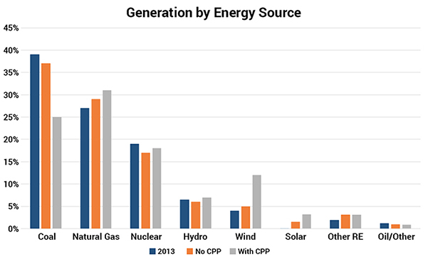 Generation by Energy Source
