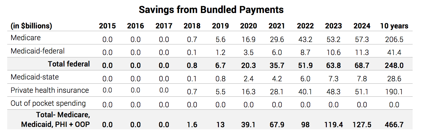 Savings from Bundled Payments