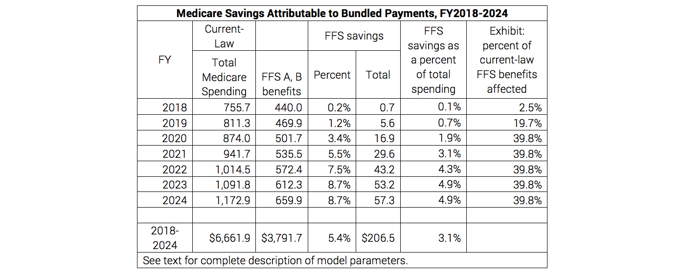 Medicare Savings Attributable to Bundled Payments
