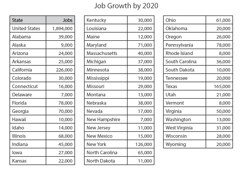 Job Growth by 2020