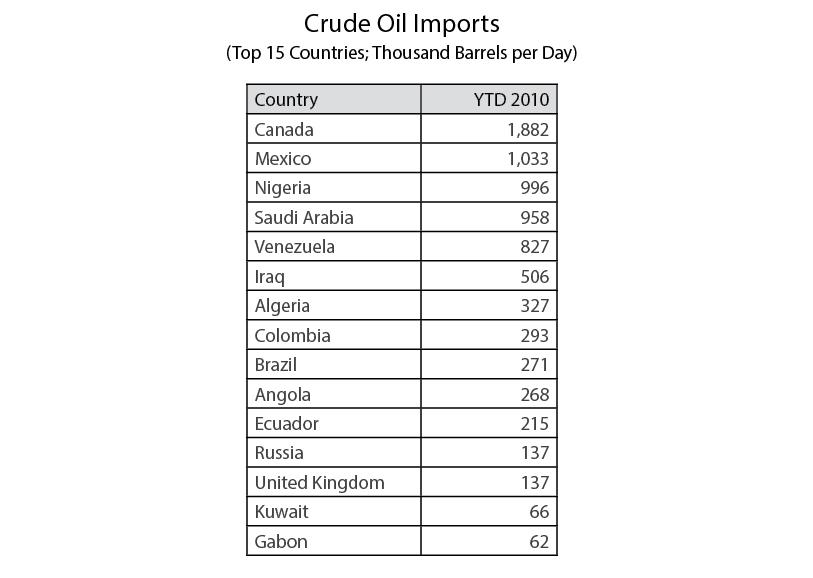 Crude Oil Imports