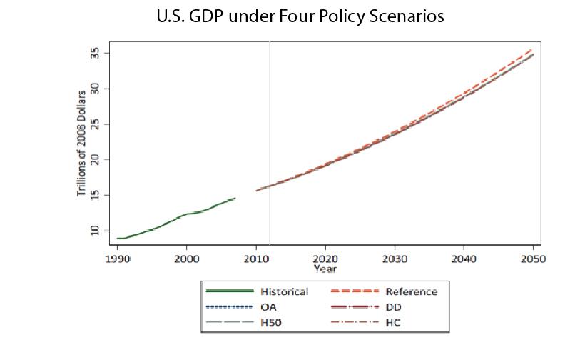 U.S. GDP under Four Policy Scenarios