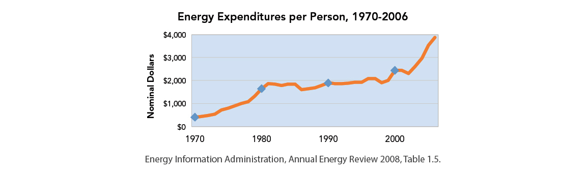 Energy Expenditures per Person