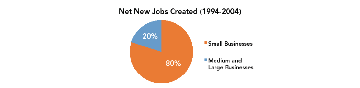 Net New Jobs Created