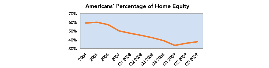 Americans Percentage of Home Equity