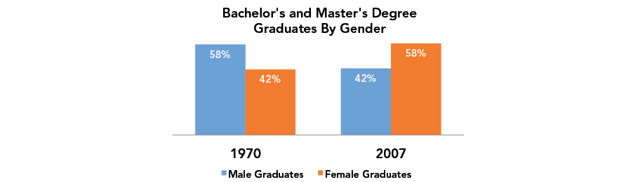 Bachelors and Masters Degree Graduates by Gender