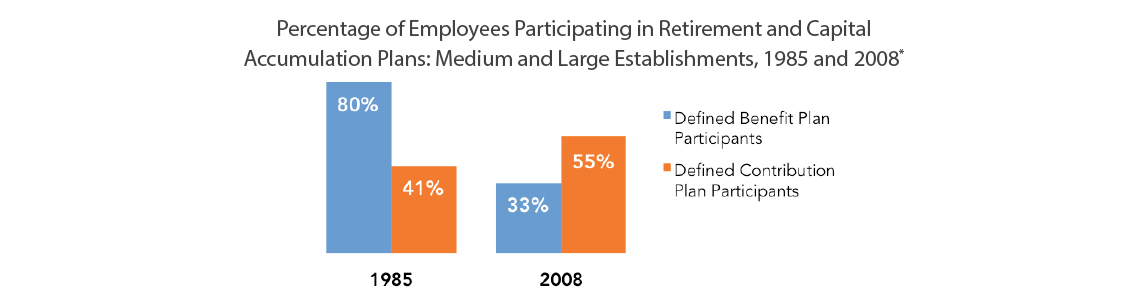 Percentage of Employees
