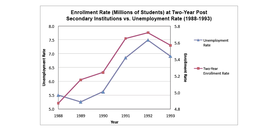 Enrollment Rate at Two-Year Post Secondary Institutions vs. Unemployment Rate