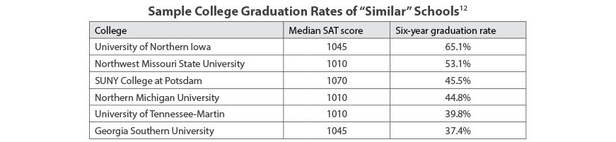 Sample College Graduation Rates of Similar Schools