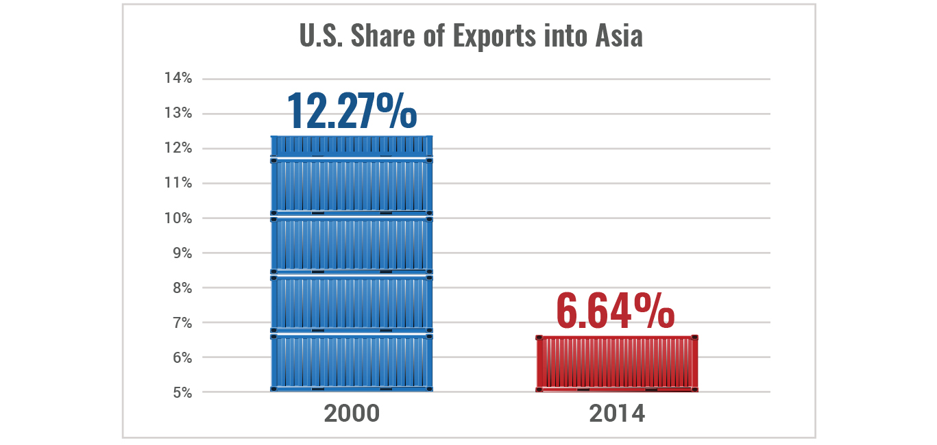 U.S. exports and imports to Asia are failing to keep pace.