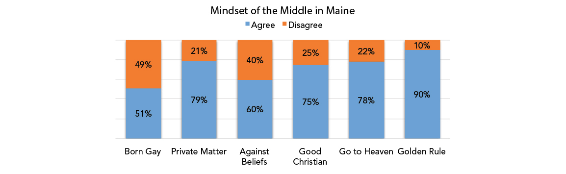 Mindset of the Middle in Maine