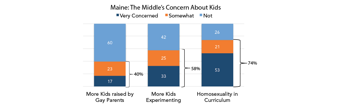 Maine the Middles Concern About Kids