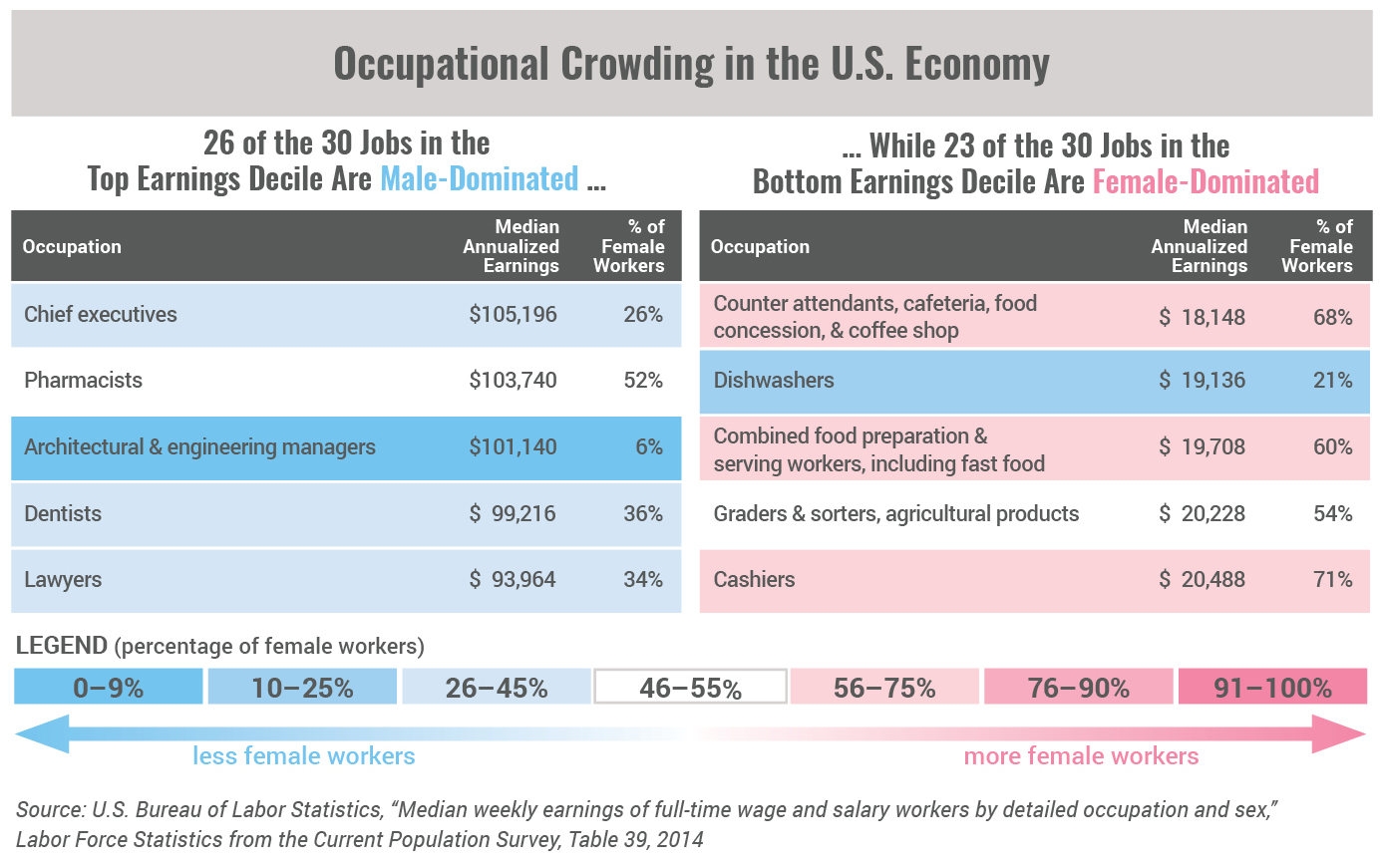 Occupational Crowding in the U.S. Economy Top 5